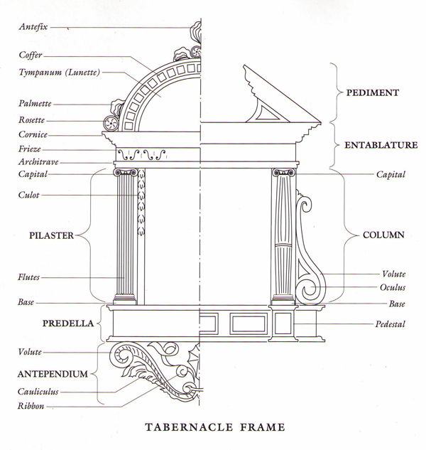 Tabernacle frame description